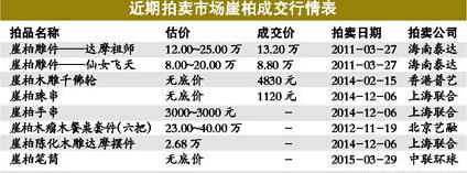 2015崖柏的价格表